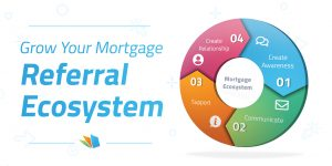 Mortgage Referral Ecosystem LednerHomePage
